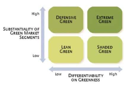 et billede af en model som bruges til grøn analyse som bruges i grøn marketing og grøn markedsføring